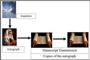 Manuscript-Transmission